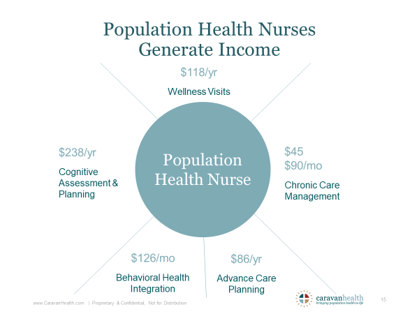 Population-Health-Nurses-Generate-Income-(1).png