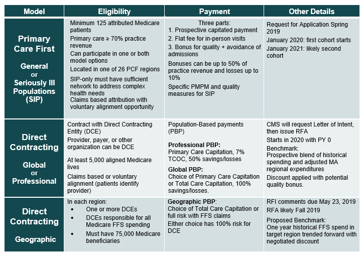 Primary-Care-and-Direct-Contracting-Models-(3).PNG