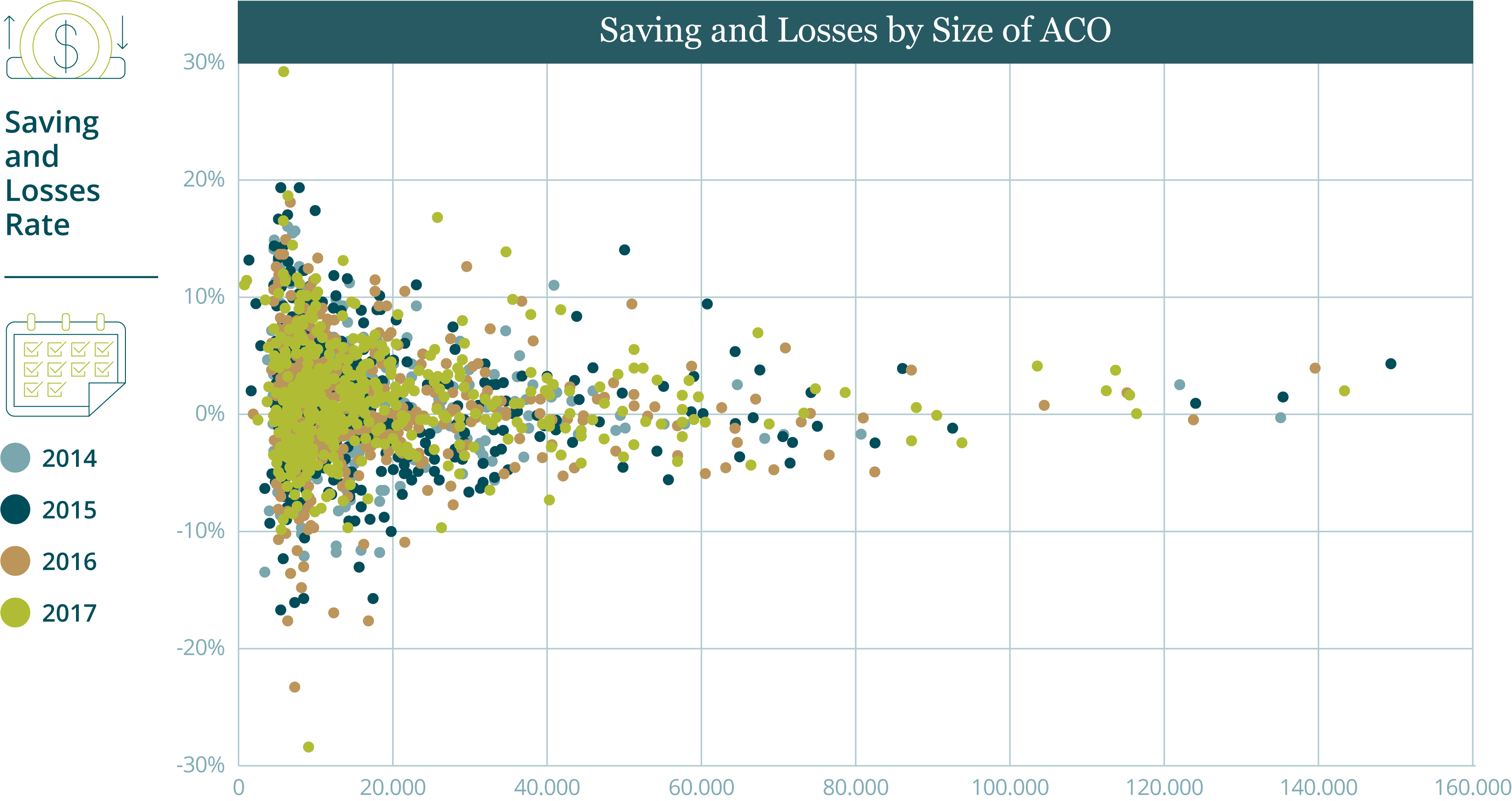 Graph of risk adjustment with ACO size