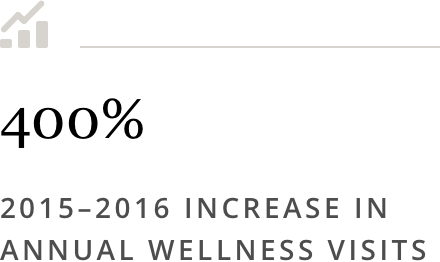 400%25 2015-2016 Increase in Annual Wellness Visits